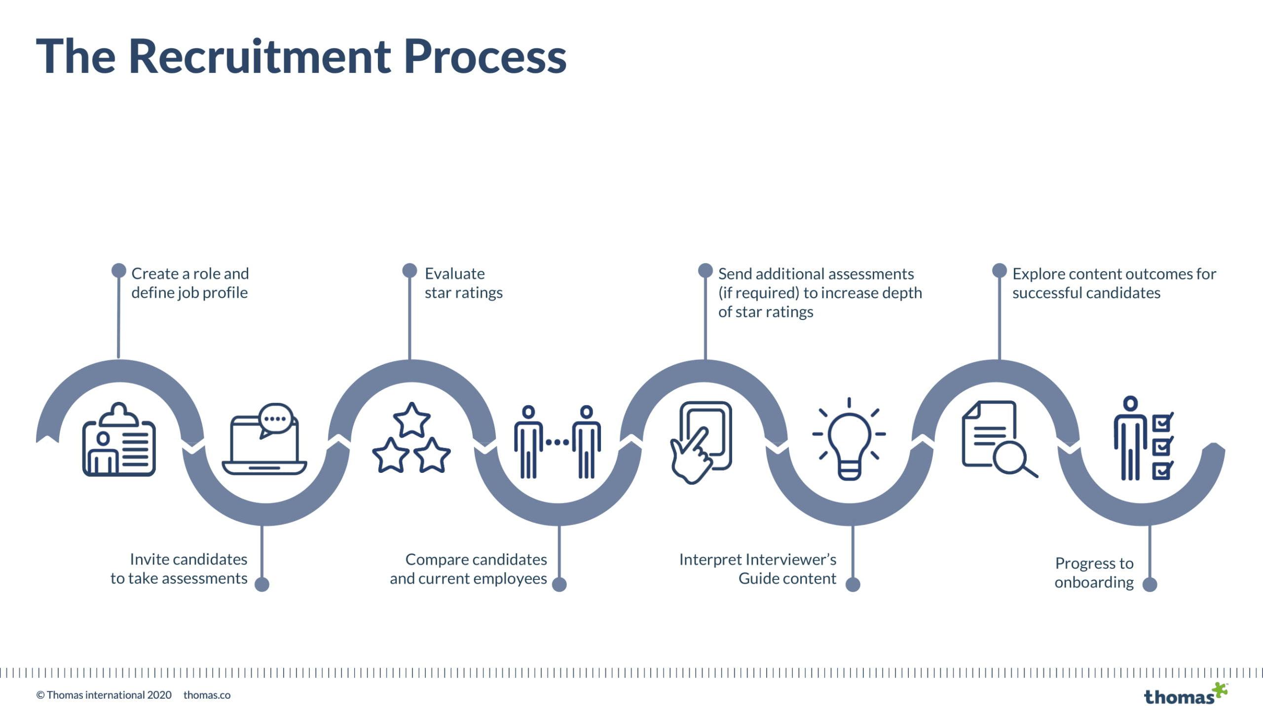 Thomas Sales Presentation September 2020 Multi Assessment